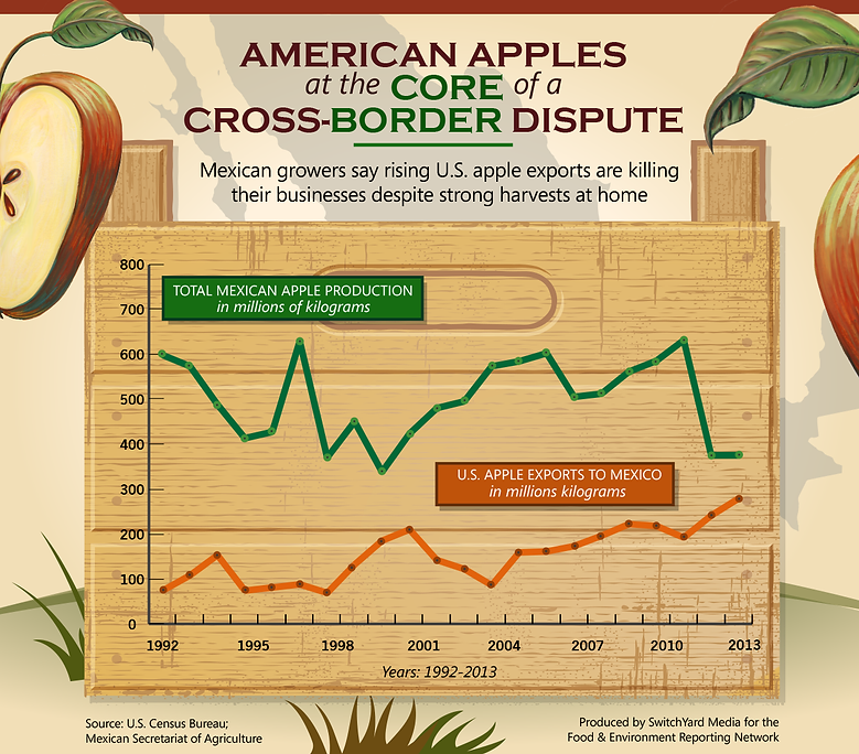 FERN-Apple-production-review-USE.png