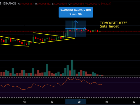 Show Me The Money!! TOMOBTC, 20% Gains in 2 Days.