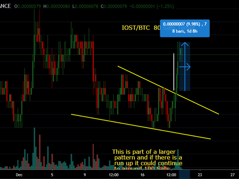 Show Me The Money!!! IOSTBTC 10% Profit in 48 Hrs.