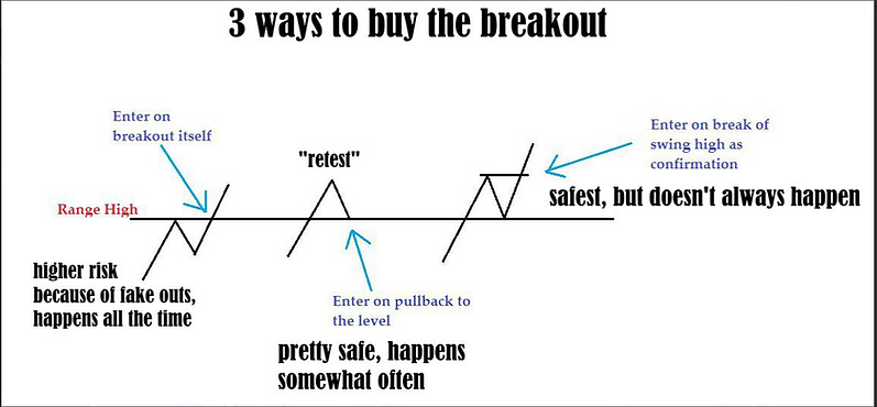 3 Ways to buy the breakout.PNG