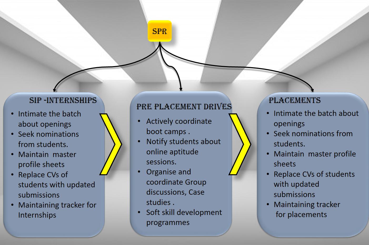 Job description - 3 Phases