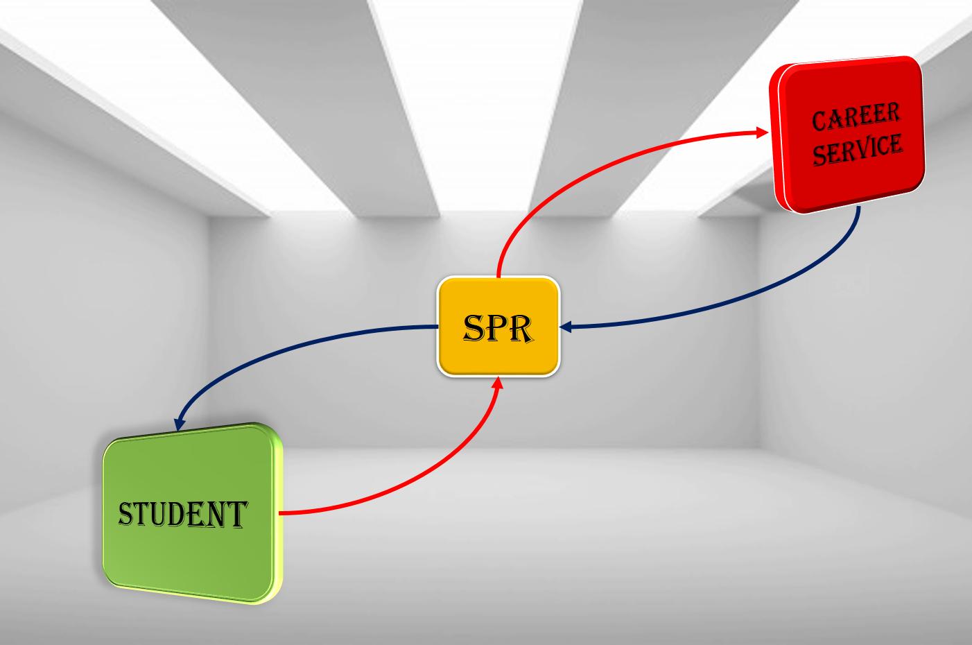 Careerservice -SPR-Students (LOOP)