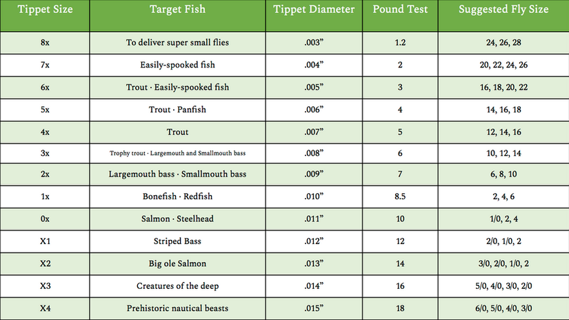 Tippet Reference Table.png