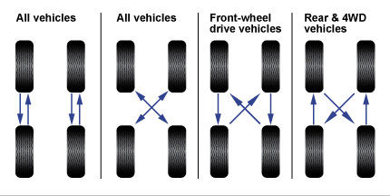 tyre-rotations.jpg