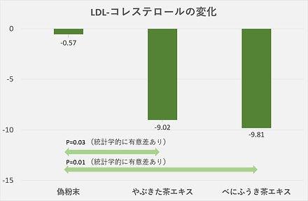 99-Graph-LDL-Colesterol.jpg