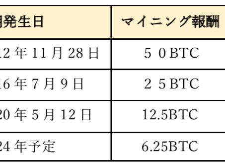 ビットコイン半減期と価格との関連