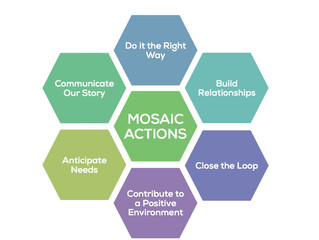 What do the Mosaic Actions mean to you?