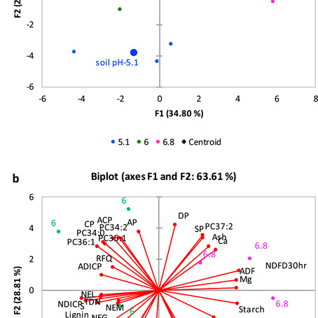 The soybean root membrane lipids in response to field cultivation on agricultural podzols in boreal