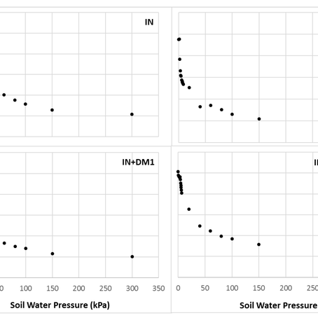 Impact of Soil Amendments on the Hydraulic Conductivity of Boreal Agricultural Podzols