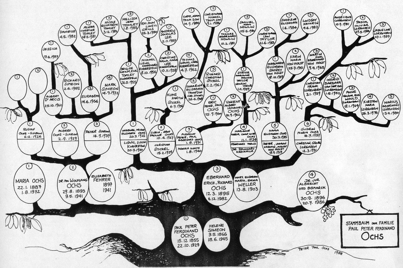 The Ochs Ancestry