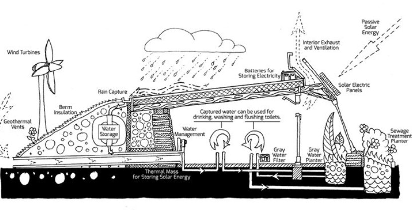Diagram of Earthship Energy and Water Systems - Image from @earthship Instagram account