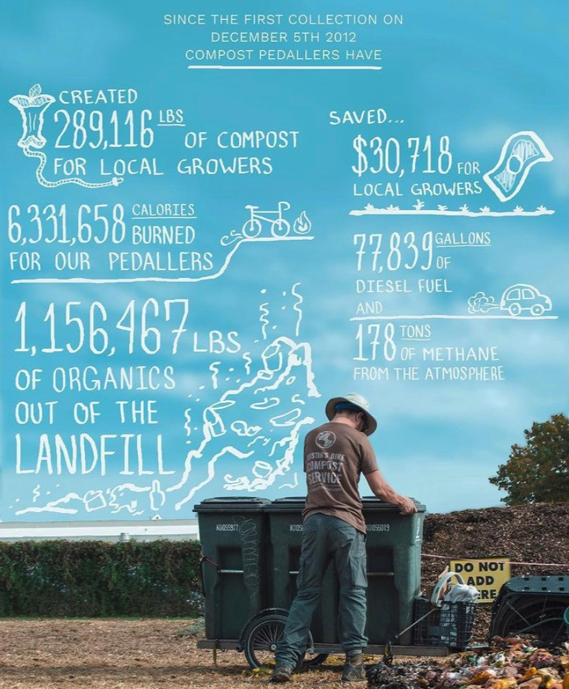 @compedallers community compost accomplishments