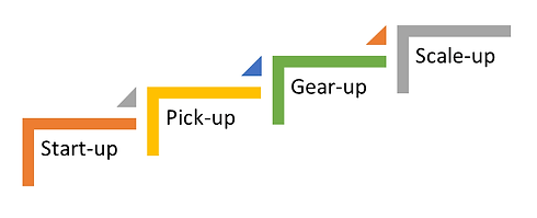 Four Level Business Growth Stages.png