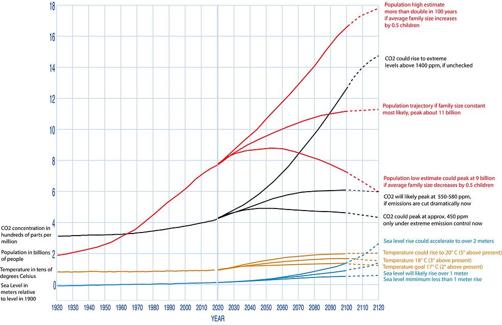Graph Past&Future100 Edit2.png
