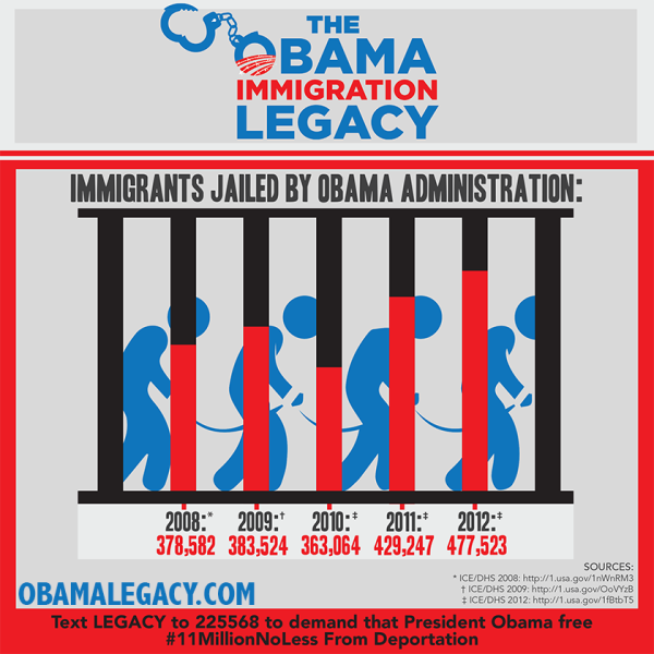 President Obama Deported Most Immigrants in History