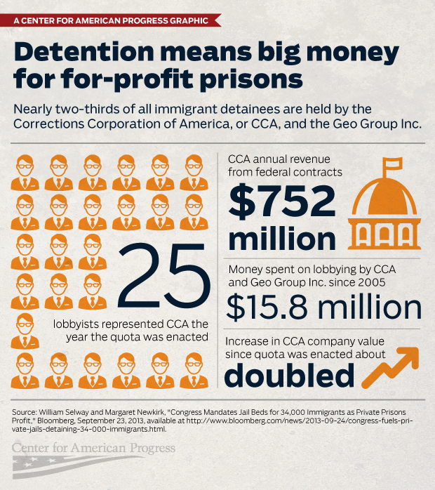 The Immigration Detention Quota