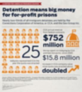 Immigration Detention is Big Money for Profit