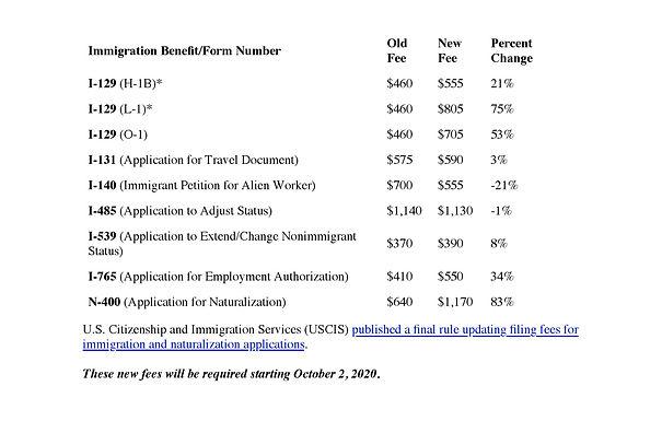 USCIS New Filings Fees Starting 10/2/2020