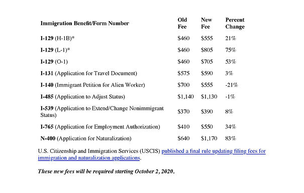 USCIS New Filings Fees Starting 10/2/2020