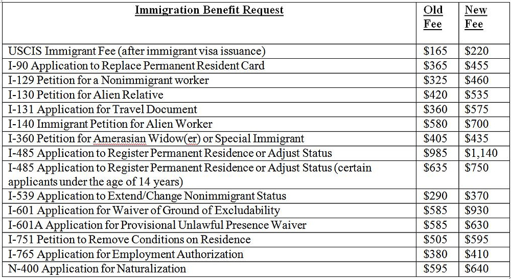 USCIS 2017 Filing Fee Schedule