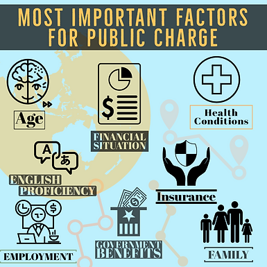 Most Important Factors For Public Charge Finding