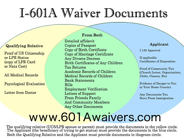 601A Waiver Document List