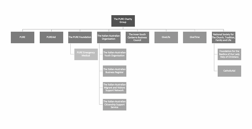 TPCG Structure 2019.png