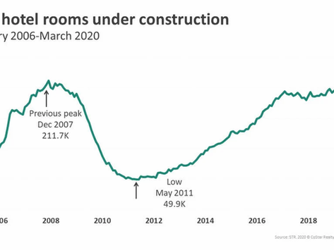 Hotel Construction will likely remain high, according to industry research firm.