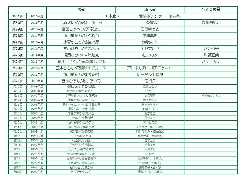 第31回NAK日本流行歌大賞.jpg