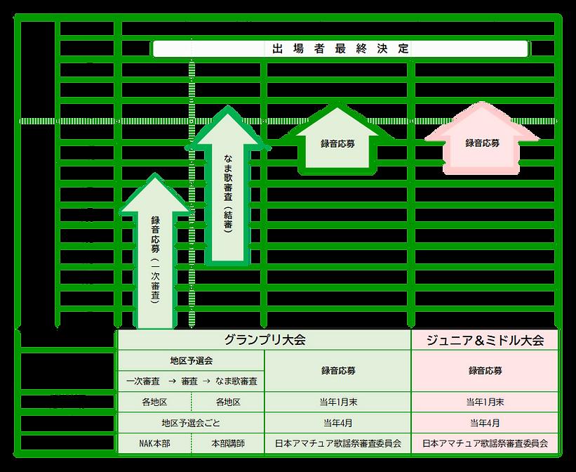 アマチュア歌謡祭出場ルート.png