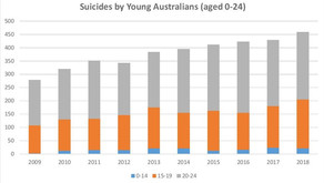 Inquiry into Antidepressants and Youth Suicide link established by Health Minister Greg Hunt