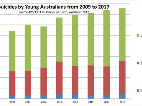 More young Australians suicide/self-harm and use antidepressants while experts dismiss FDA warning