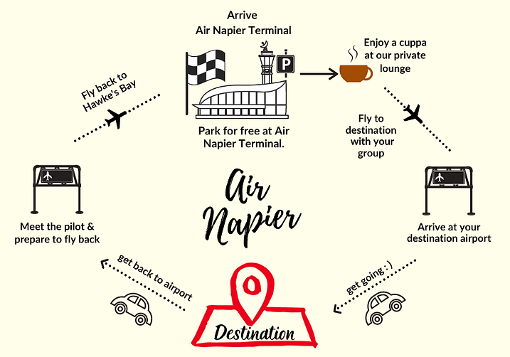 Business Travel charter