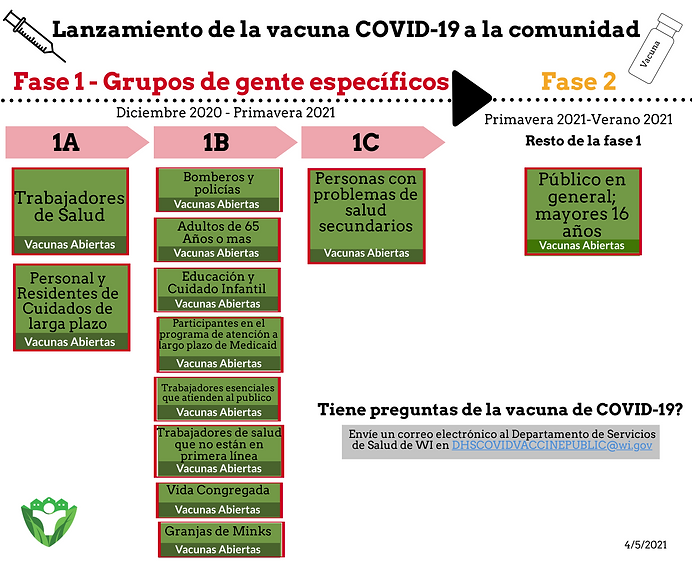 4.5.21 COVID-19 Vaccine to the Community