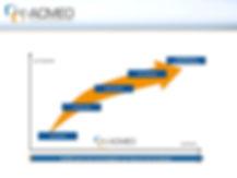 Autonomie, et Matrîse de votre ERP avec ACMEO