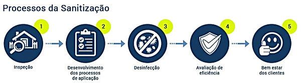 Bioservice_-_Processo_de_Sanitização.j