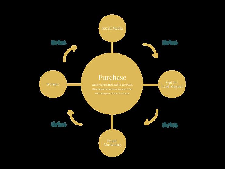 The Mindful Marketing Digital Sales Jour