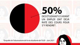 Nouveaux chiffres alarmant, de l'OVE de l'ULB, sur la précarité étudiante