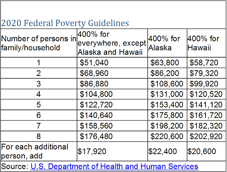 2020 Federal Poverty Guidelines