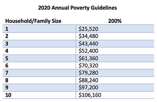 2020 Annual Poverty Guidelines