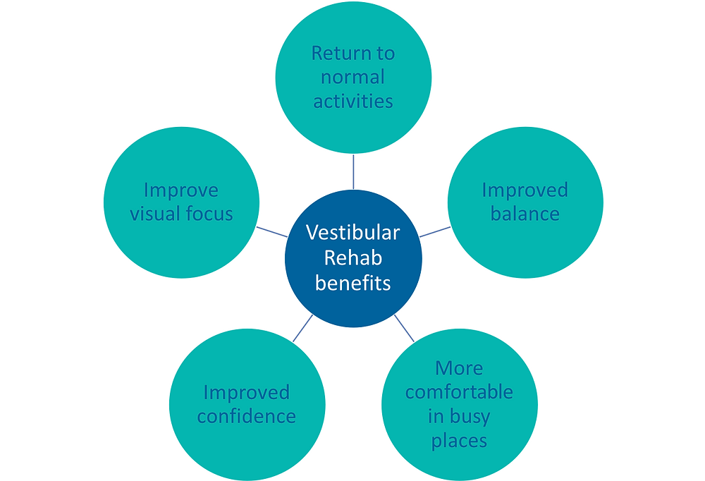 Benefits of Vestibular Rehabilitation