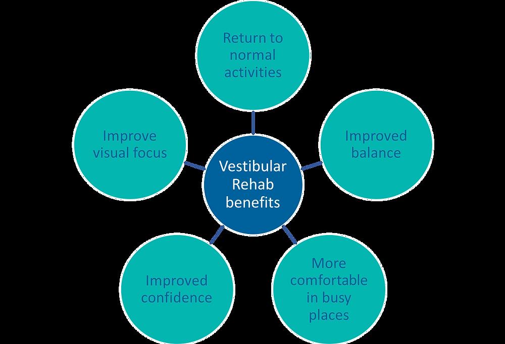 Benefits of Vestibular Rehabilitation