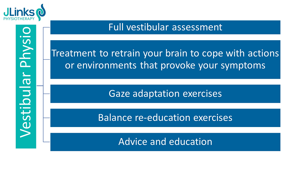 JLinks Physio Vestibular Rehabilitation