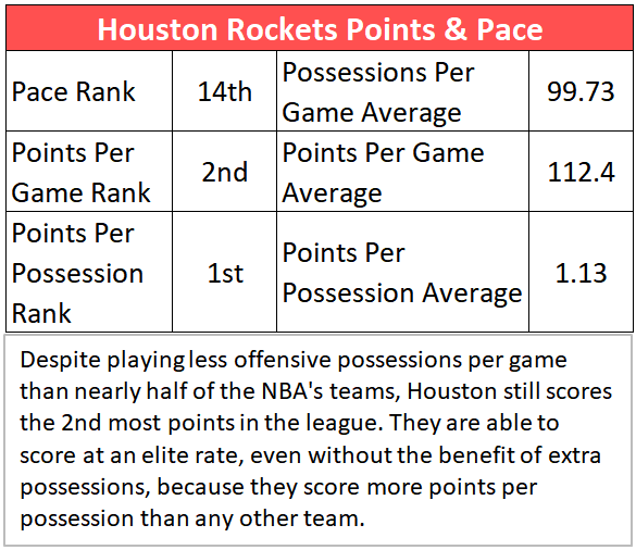 Houston Rockets Points & Pace