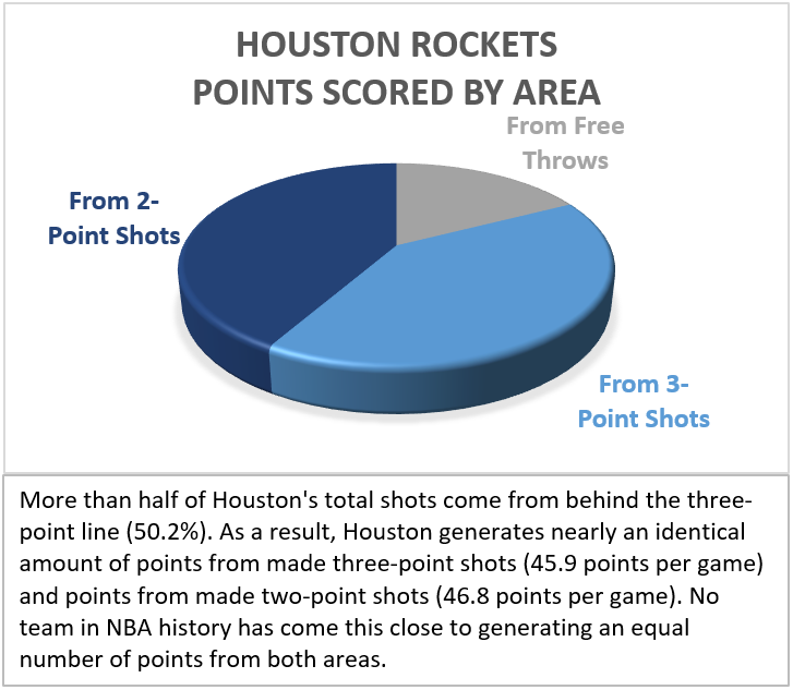 Houston Rockets Points Scored By Area