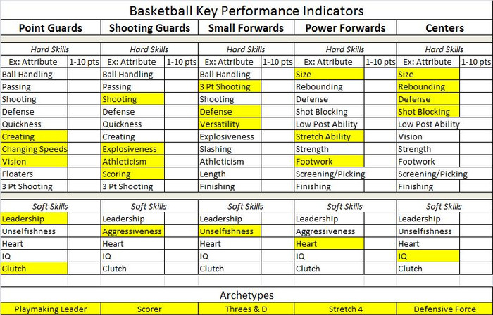 Basketball KPIs by Position