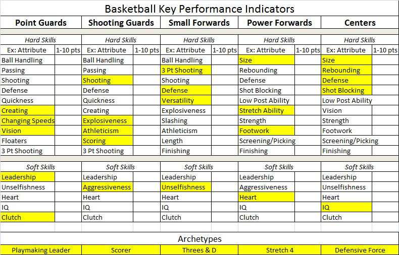Chris Horton Basketball KPI, Horton Basketball