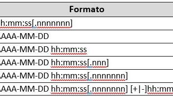 Funções de data e hora no SQL Server