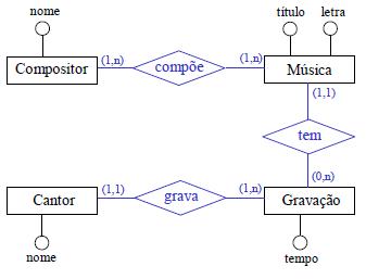 Conceitos básicos de modelagem de dados