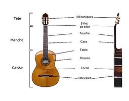 Schema_guitare_classique.png